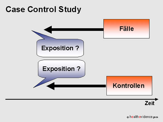 case control studies Printer-friendly version nested case-control study: this is a case-control study within a cohort studyat the beginning of the cohort study (t 0) , members of the cohort are assessed for risk factors.